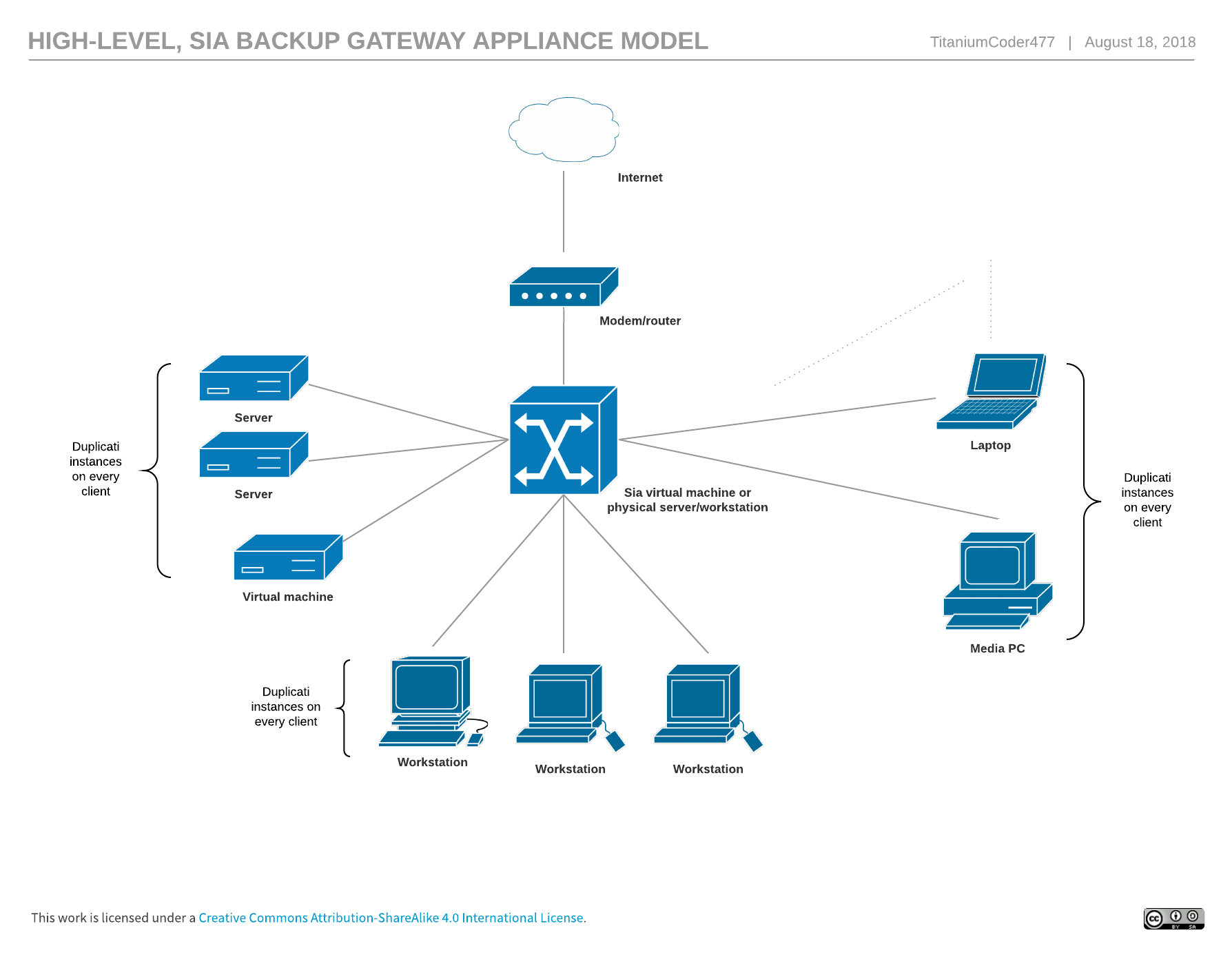 Sia backup gateway appliance - How-To - Duplicati