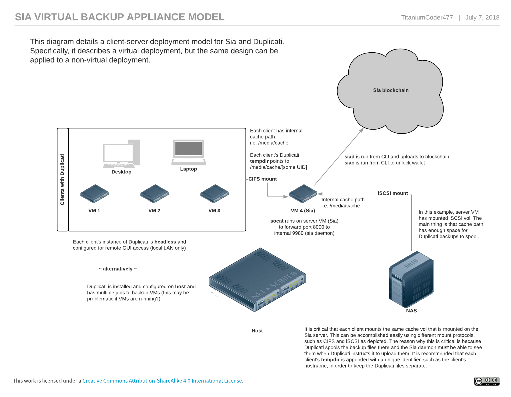 Duplicati backup through Sia appliance VM - Duplicati